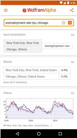 Wie hoch ist die Arbeitslosenquote in Chicago? Die App hat die Antwort