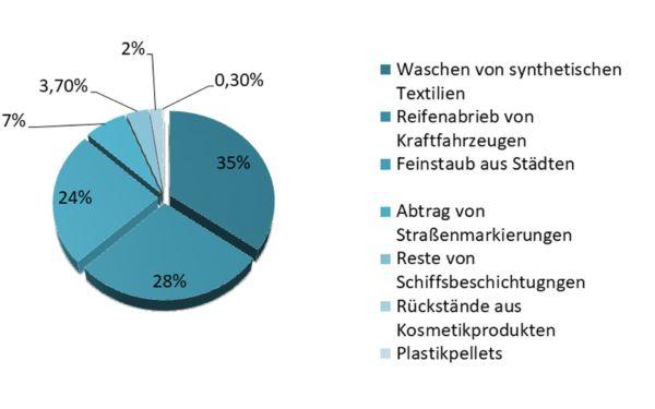 Ein Tortendiagramm zeigt, aus welchen Aktivitäten Mikroplastik freigesetzt wird