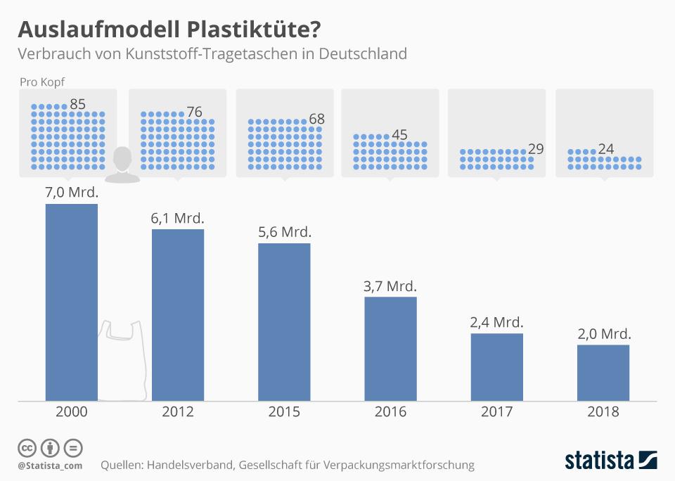 Verbrauch von Kunststoff-Tragetaschen in Deutschland von 2000 - 2018